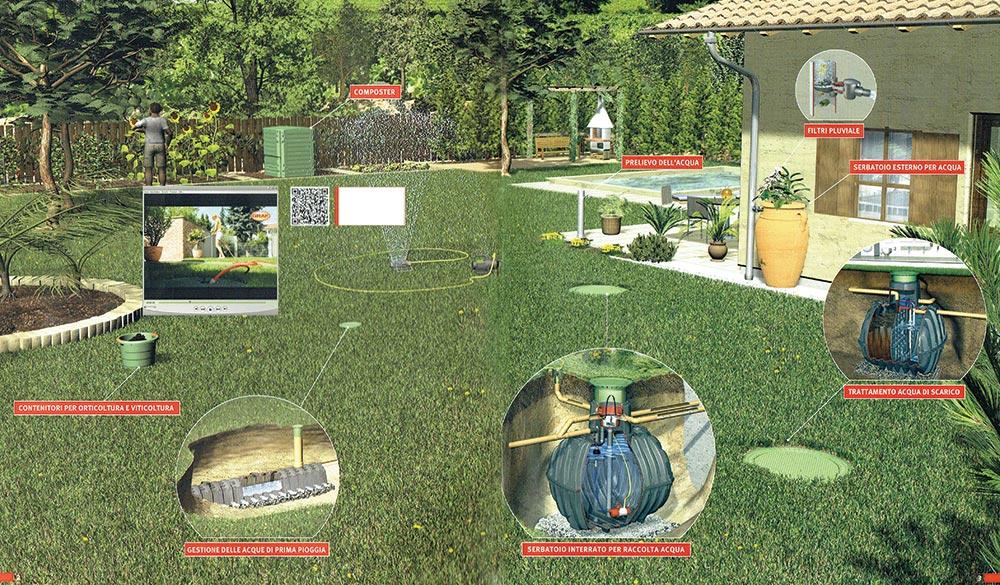 Vantaggi Irrigazione Riccini S R L